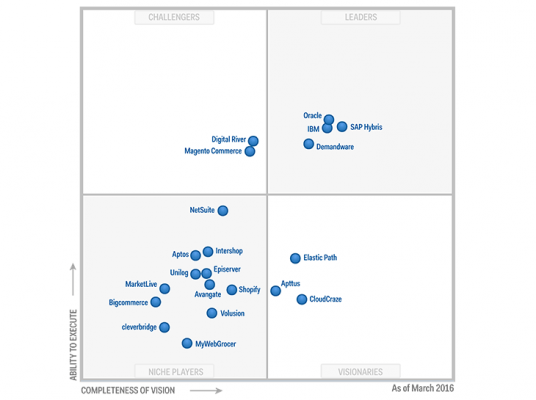 Gartner's Magic Quadrant for Digital Commerce