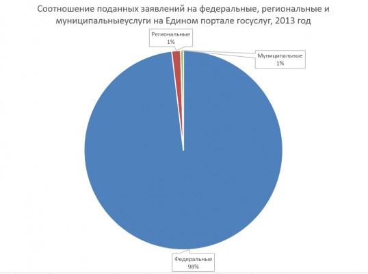 Соотношение поданных заявлений на услуги на Едином портале госуслуг, 2013 год