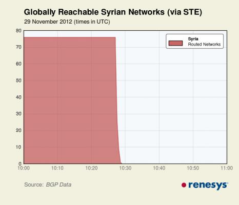 Прекращение интернет-трафика в Сирии 29 ноября 2012 года - как это выглядит на графике