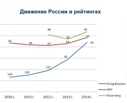Движение России в рейтингах