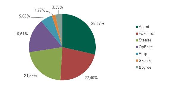 Рис.11: Распределение атак с использованием наиболее распространенных SMS-троянцев в период с августа 2013 по июль 2014