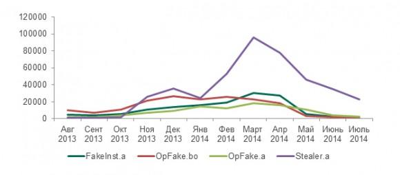 Рис.12: Динамика активности четырех партнерских программ, занимавшихся распространением вредоносного ПО для Android в период с августа 2013 по июль 2014 гг.