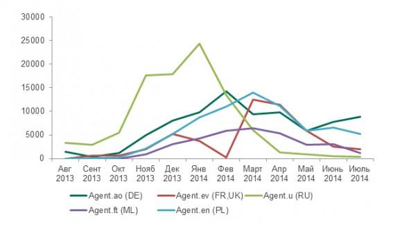 Рис.14: Динамика атак с помощью троянцев семейства Agent в странах из разных регионов в период с августа 2013 по июль 2014 гг.