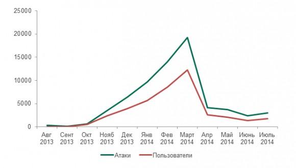 Рис.15: Динамика атак и количества пользователей, атакованных с помощью мобильных вредоносных программ Trojan-Banker в период с августа 2013 по июль 2014 гг.