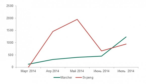 Рис.18: Динамика изменения количества атак с помощью банковских троянцев Marcher и Svpeng в период с марта по июль 2014 года