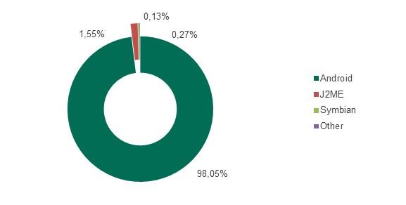 """Рис.2: Распределение срабатываний продуктов """"Лаборатории Касперского"""" на различное мобильное вредоносное ПО в 2013 году"""