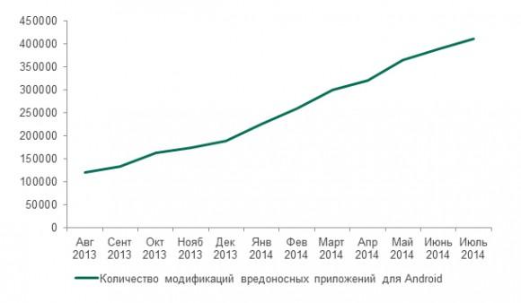 """Рис.6: Динамика изменения количества модификаций вредоносных программ под Android, обнаруженных """"Лабораторией Касперского"""" в период с августа 2013 по июль 2014 гг."""