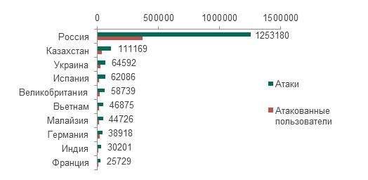 Рис. 9: 10 стран, где было зарегистрировано наибольшее число атак с помощью Trojan-SMS за период с августа 2013 по июль 2014 гг.