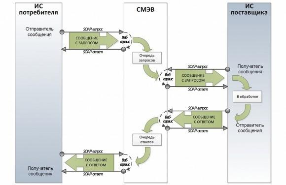 Взаимодействие информационных систем потребителя и поставщика через СМЭВ. Источник: «Методические рекомендации по разработке электронных сервисов и применению технологии электронной подписи при межведомственном электронном взаимодействии. Версия 3.0.9.4»