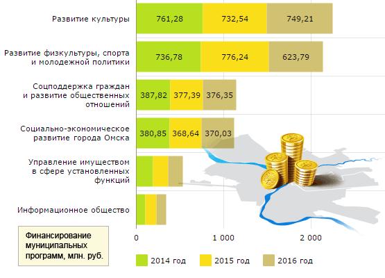 «Бюджет для граждан» насыщен инфографикой и пиктограммами