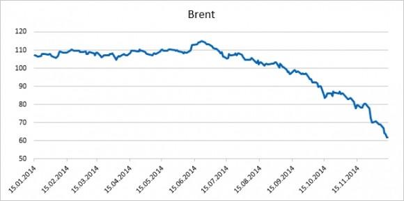 Цена барреля в долларах