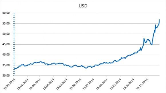 Рублевый курс доллара