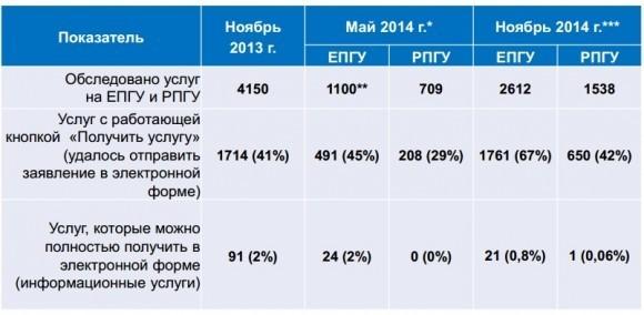 Результаты второй волны мониторинга качества перевода государственных и муниципальных услуг субъектов Российской Федерации в электронный вид
