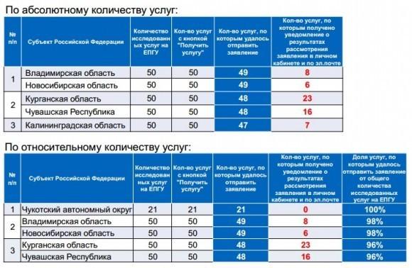 Топ-5 субъектов –лидеров по числу работающих электронных услуг на ЕПГУ