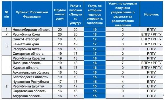 Рейтинг субъектов Российской Федерации по числу приоритетных услуг РОИВ и ОМСУ, для которых реализована функция отправки электронного заявления на ЕПГУ и РПГУ