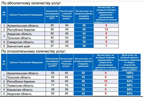 Пятерка субъектов-лидеров по числу работающих электронных услуг на РПГУ