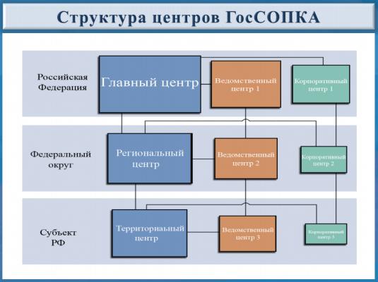 В планах информатизации ведомств появятся работы по обеспечению ИБ и развитию ГосСОПКА