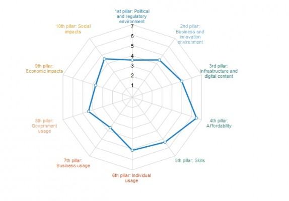 Карта субиндексов России в рейтинге сетевой готовности Всемирного экономического форума 2015
