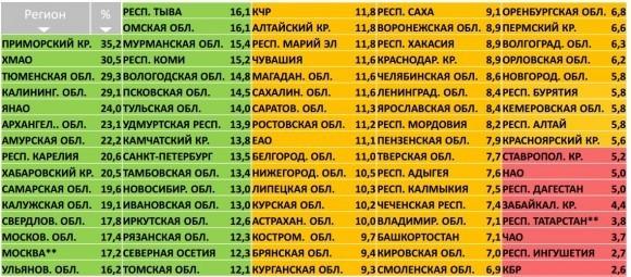 Данные Минкомсвязи по доле зарегистрированных в ЕСИА на апрель