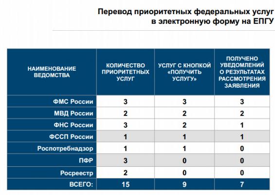 Перевод приоритетных федеральных услуг на ЕПГУ