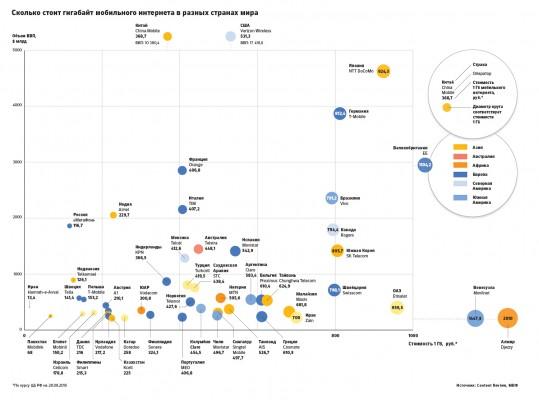 Стоимость 1 Гб мобильного Интернета в разных странах. Фото (с) РБК