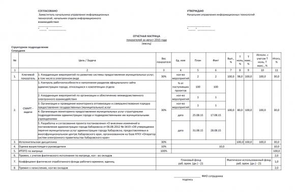 Форма отчетной матрицы по оценке результата деятельности каждого сотрудника