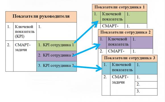 Формирование показателей руководителя структурного подразделения