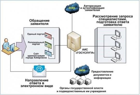 Схема функционирования АИС «Госуслуги» при предоставлении муниципальных услуг