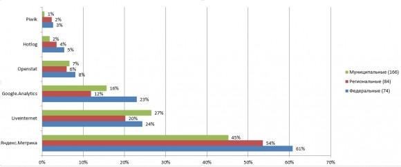 Данные об использовании счётчиков сбора статистики на сайтах государственных органов власти РФ
