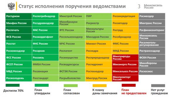 Из презентации директора департамента развития электронного правительства Минкомсвязи Владимира Авербаха