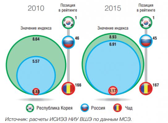 Место России в рейтинге по значению индекса развития ИКТ в 2010 и 2015 годах
