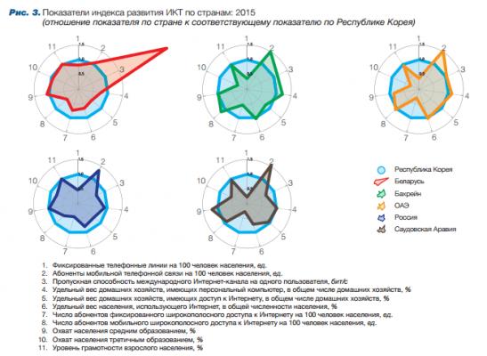 Подробные показатели индекса-2015 по шести странам