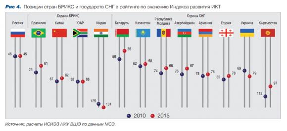 Позиции стран БРИКС и СНГ в рейтингах 2010 и 2015 гг