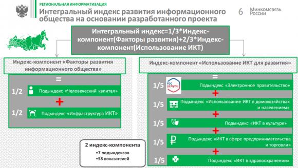 Интегральный индекс развития ИО на основании разработанного проекта