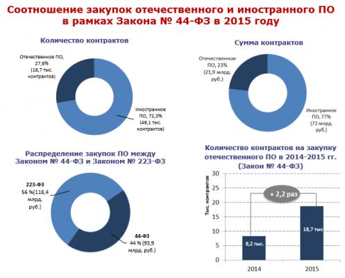 Источник: Минэкономразвития РФ