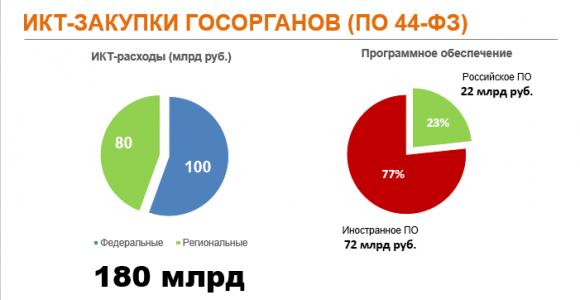 Структура расходов госорганов на ИКТ в 2015 году