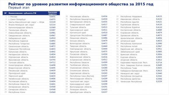 reiting-po-urovnyu-razvitiya-informatsionnogo-obschestva-za-2015-god