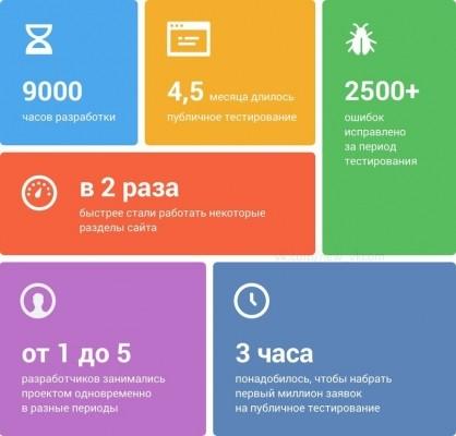 Новый дизайн в цифрах