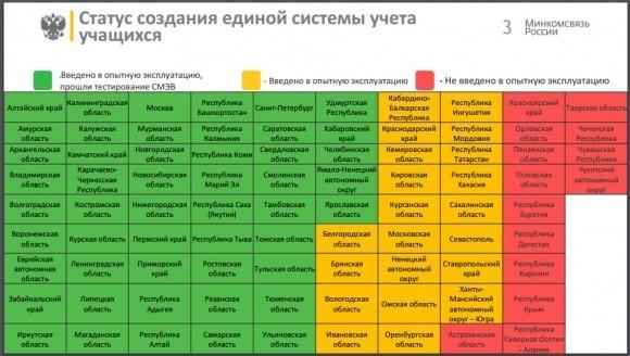 Источник - презентация заместителя директора департамента проектов по информатизации Минкомсвязи Даниила Сорокина
