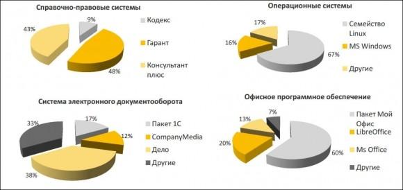 Предложения субъектов Российской Федерации по отечественному программному обеспечению для включения в состав типового автоматизированного рабочего места государственного и муниципального служащего