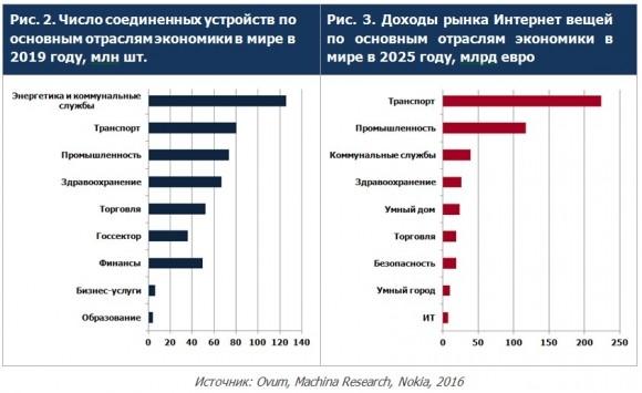 Примеры оценок по числу соединенных устройств и доходам в разбивке по отраслям экономики