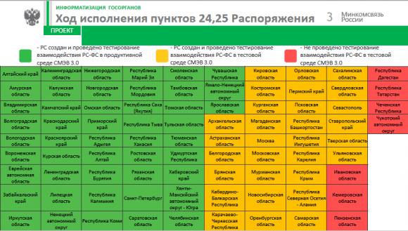 Cегменты «Контингент обучающихся» не созданы в семи регионах
