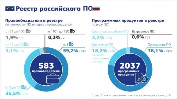 Итоги первого года работы реестра российского ПО