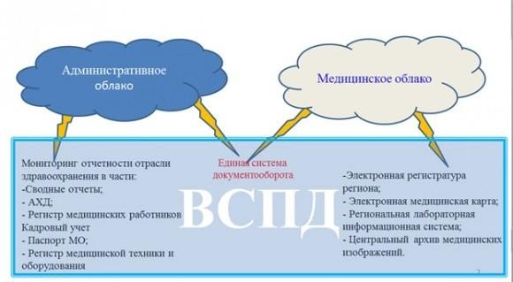 О региональном проекте ЕГИСЗ – как это сделано во Владимире