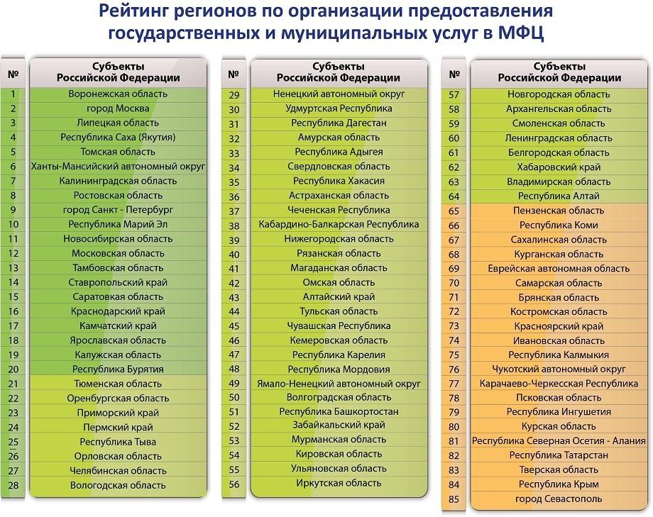 Минэкономразвития представило рейтинг регионов по качеству предоставления услуг в МФЦ