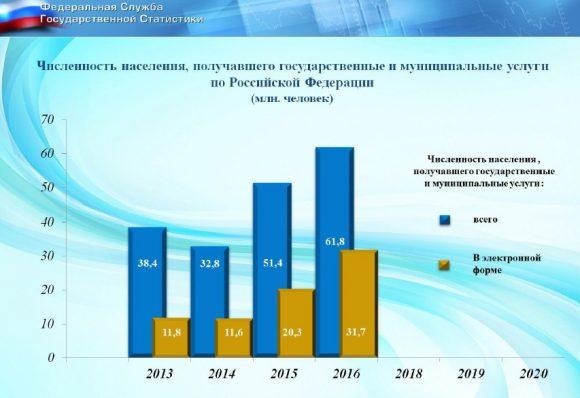 Росстат объяснил методику расчёта показателя «доля граждан РФ, использующих электронные госуслуги» за 2016 год