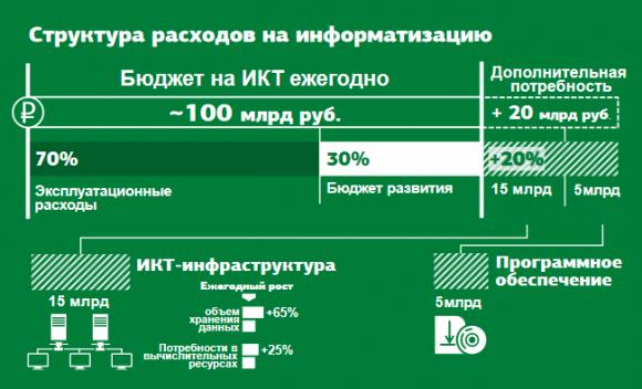 Законопроект о распространении ГЧП на информационные системы поступил в Госдуму