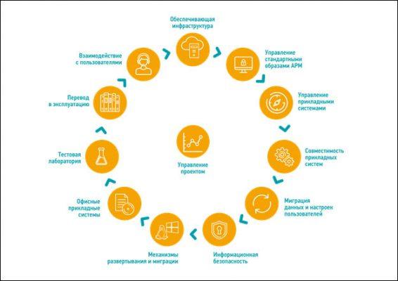 Методология планирования и реализации проектов импортозамещения ПО и СВТ в органах государственной власти