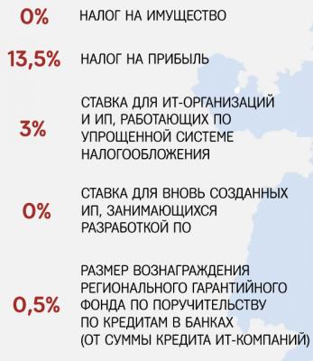 Об опыте импортозамещения операционных систем и офисного ПО в Челябинской области