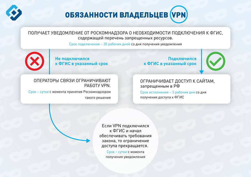 Что и как блокирует Роскомнадзор